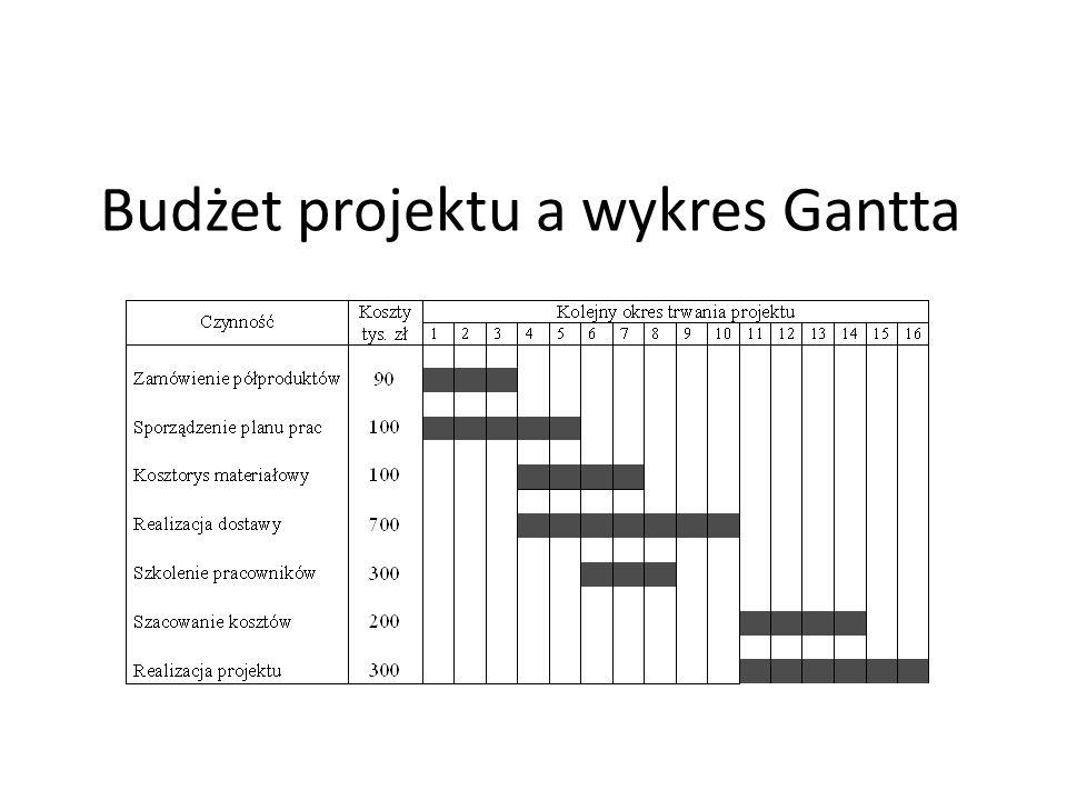 Techniki pracy w projekcie ppt pobierz 37 budet projektu a wykres gantta ccuart Image collections