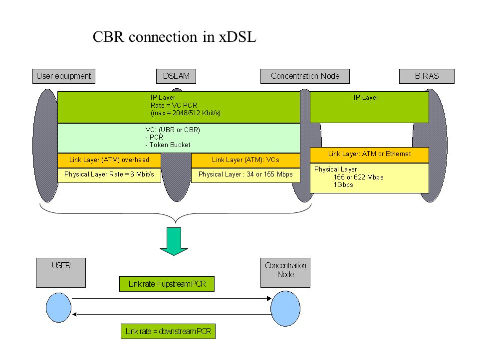 CBR connection in xDSL
