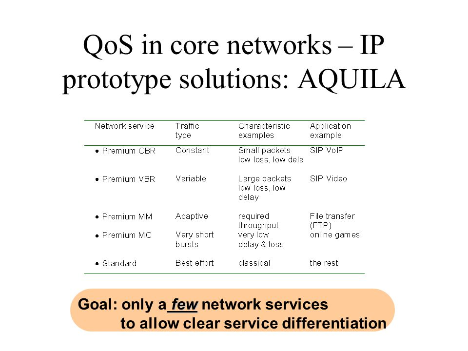 QoS in core networks – IP prototype solutions: AQUILA