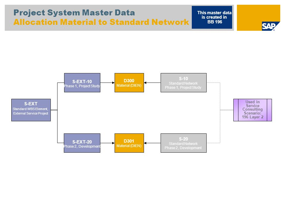 Project System Master Data Allocation Material to Standard Network