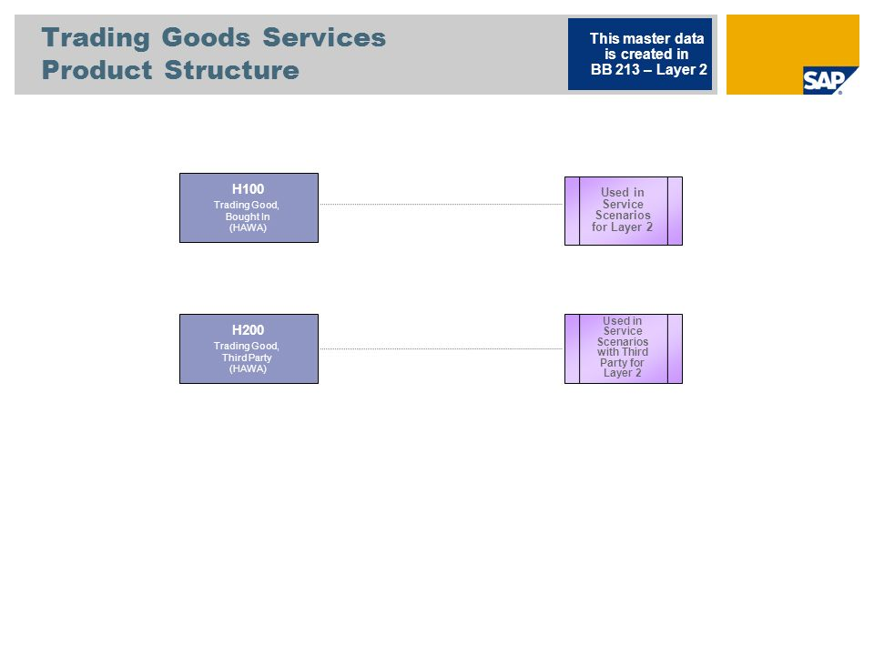 Trading Goods Services Product Structure