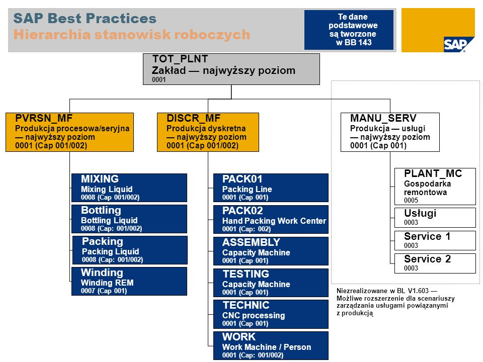 SAP Best Practices Hierarchia stanowisk roboczych