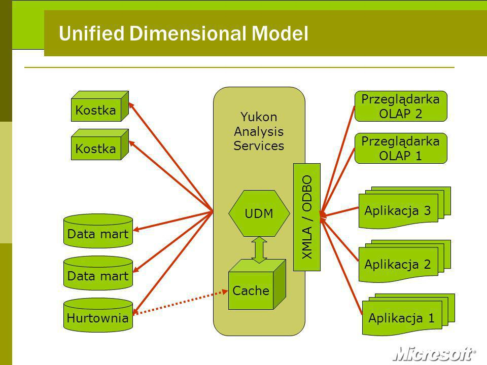Unified Dimensional Model