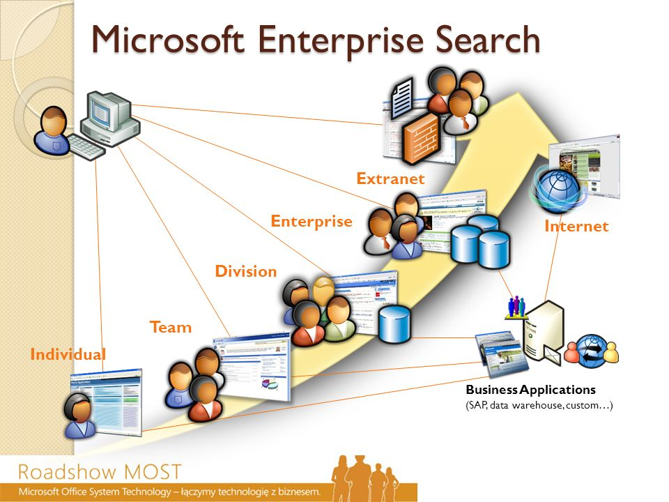 Microsoft Enterprise Search