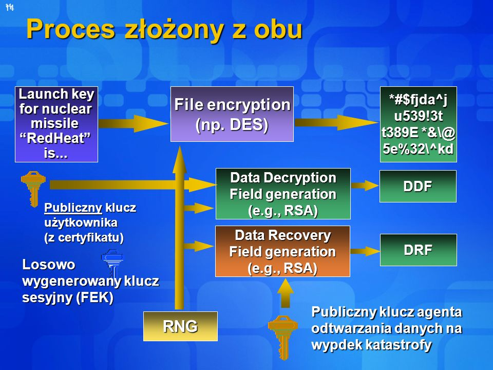 Proces złożony z obu File encryption (np. DES) RNG Launch key