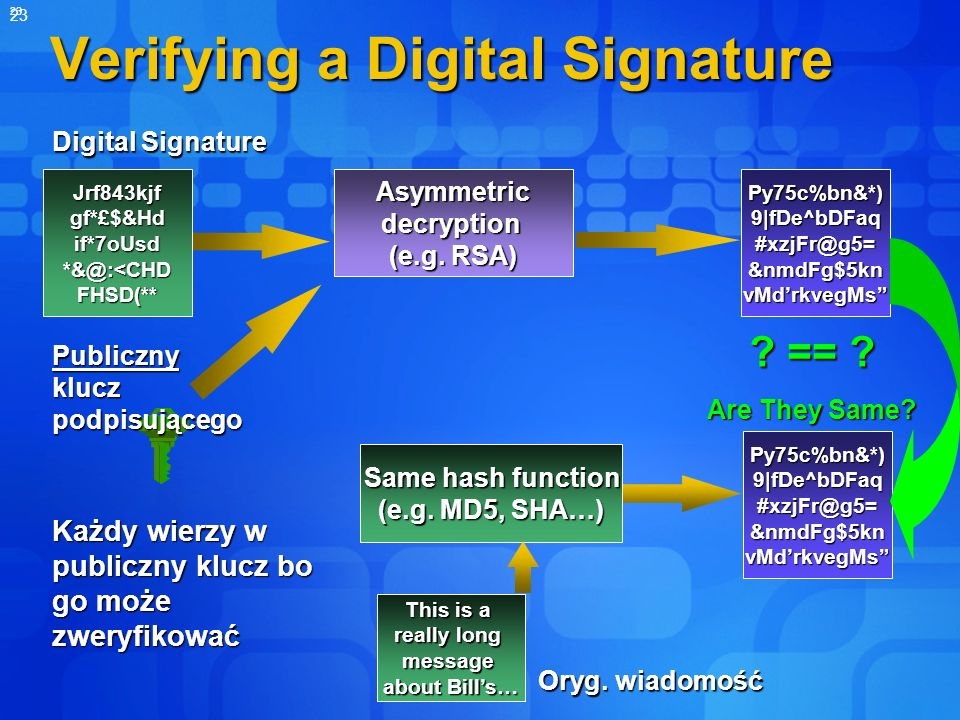 Verifying a Digital Signature