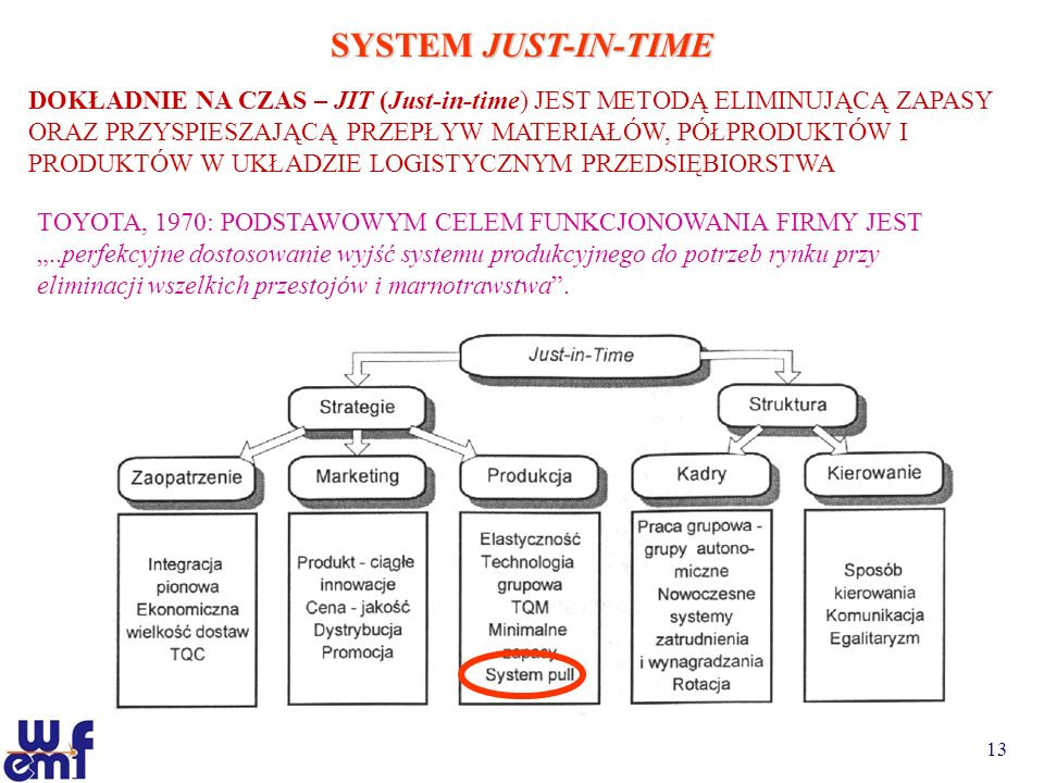 SYSTEM JUST-IN-TIME