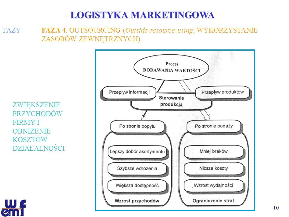 LOGISTYKA MARKETINGOWA