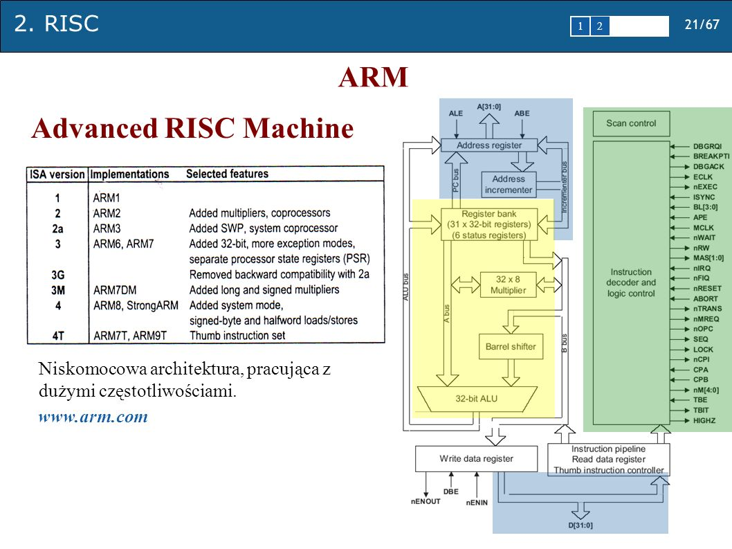 ARM Advanced RISC Machine