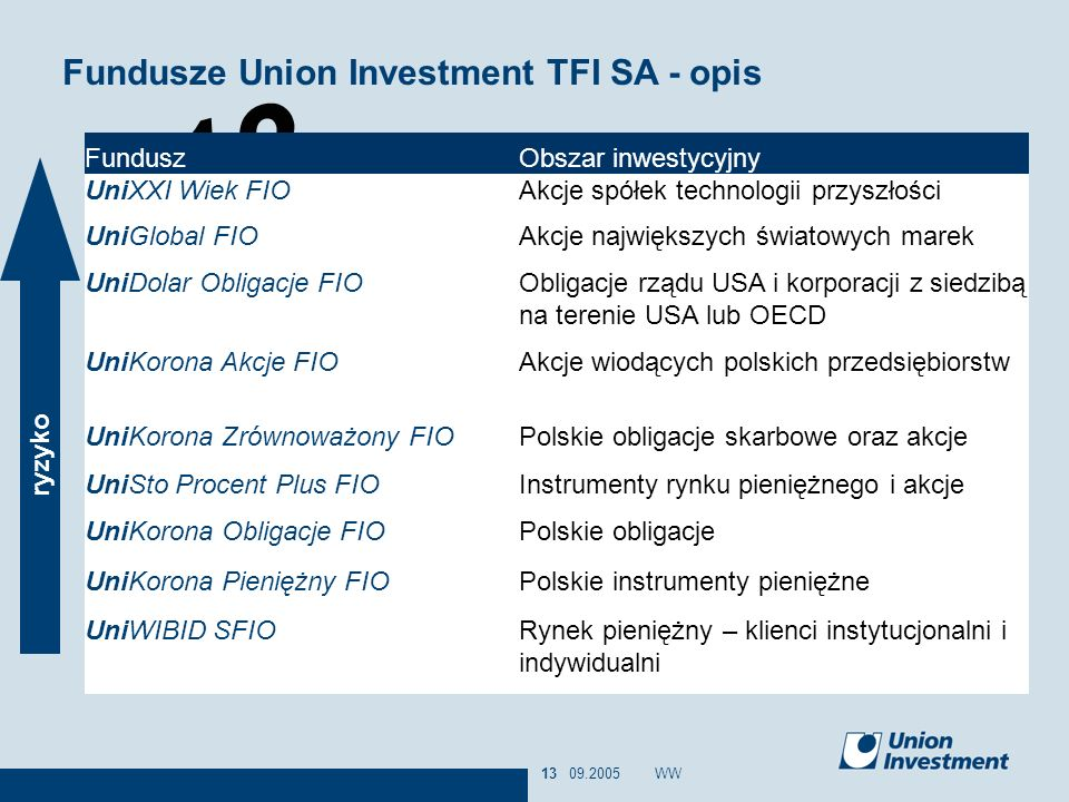 Fundusze Union Investment TFI SA - opis
