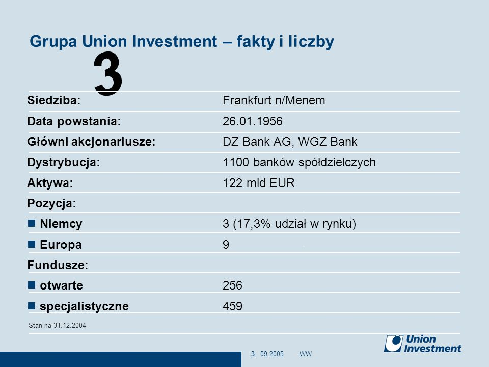 Grupa Union Investment – fakty i liczby
