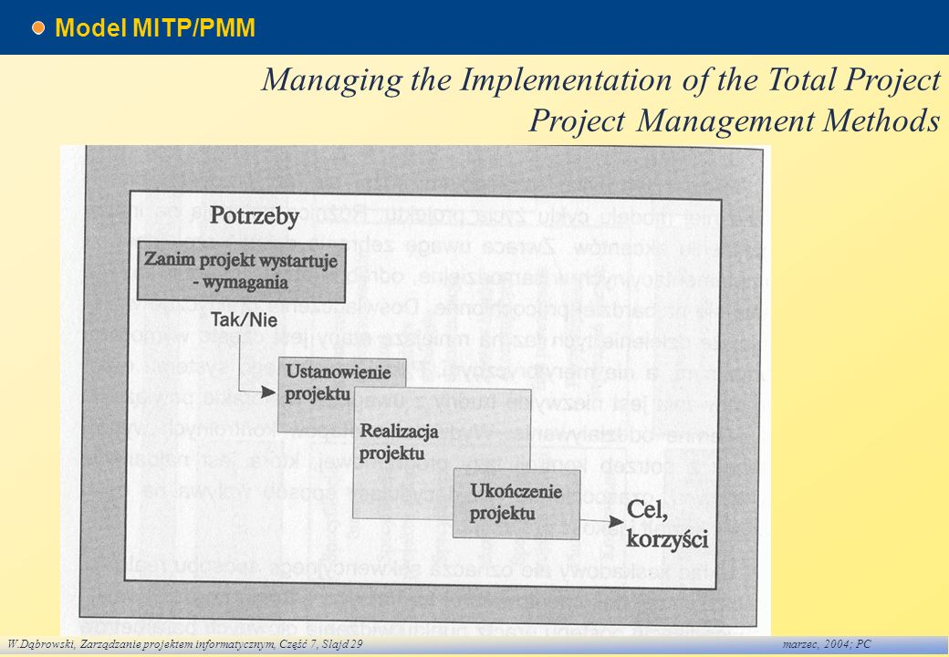 Model MITP/PMM Managing the Implementation of the Total Project Project Management Methods