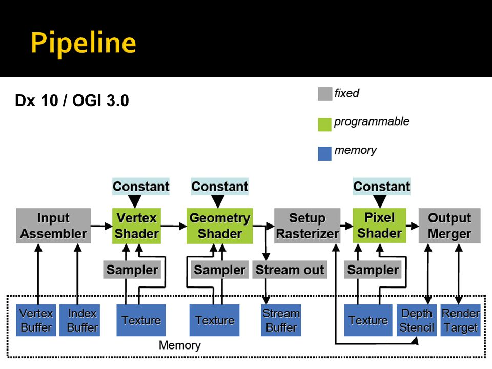 Pipeline Dx 10 / OGl 3.0