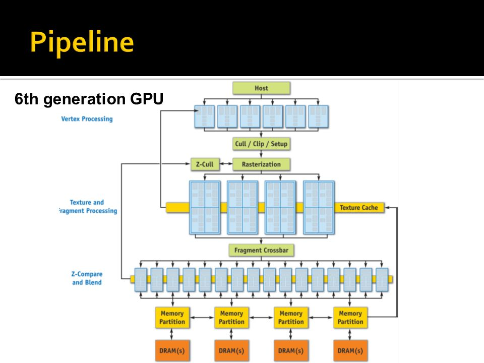 Pipeline 6th generation GPU