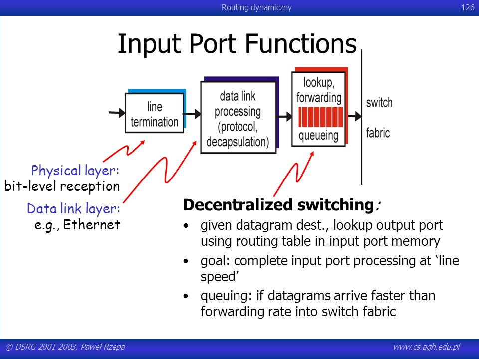Input Port Functions Decentralized switching: Physical layer: