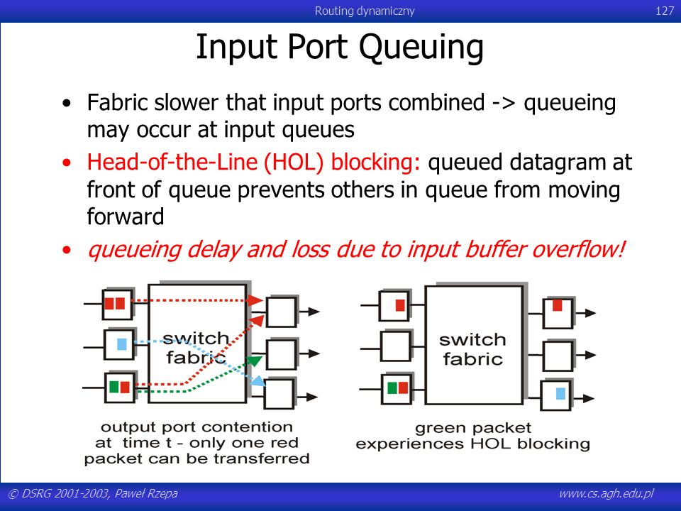 Input Port Queuing Fabric slower that input ports combined -> queueing may occur at input queues.