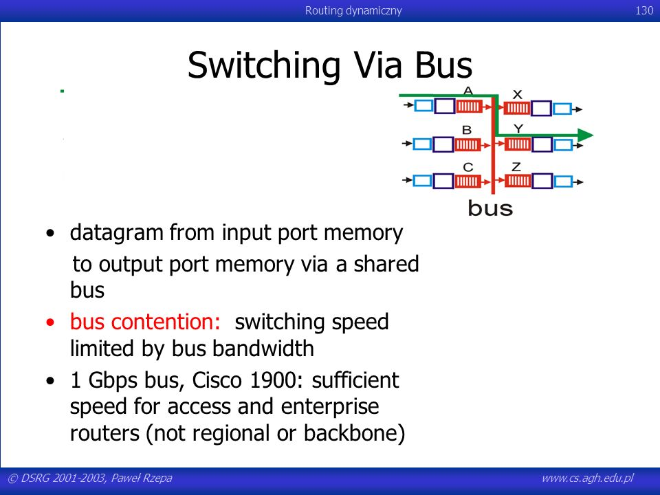 Switching Via Bus datagram from input port memory