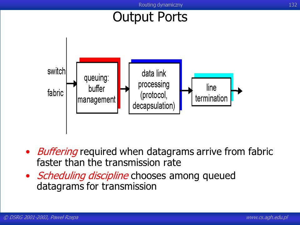 Output Ports Buffering required when datagrams arrive from fabric faster than the transmission rate.