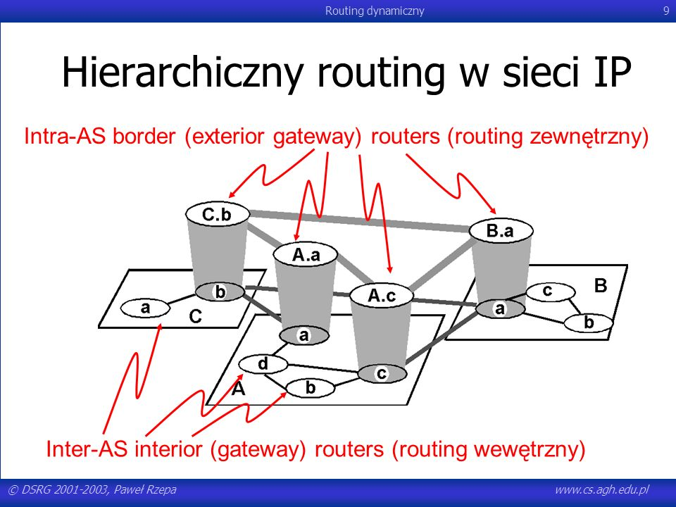 Hierarchiczny routing w sieci IP