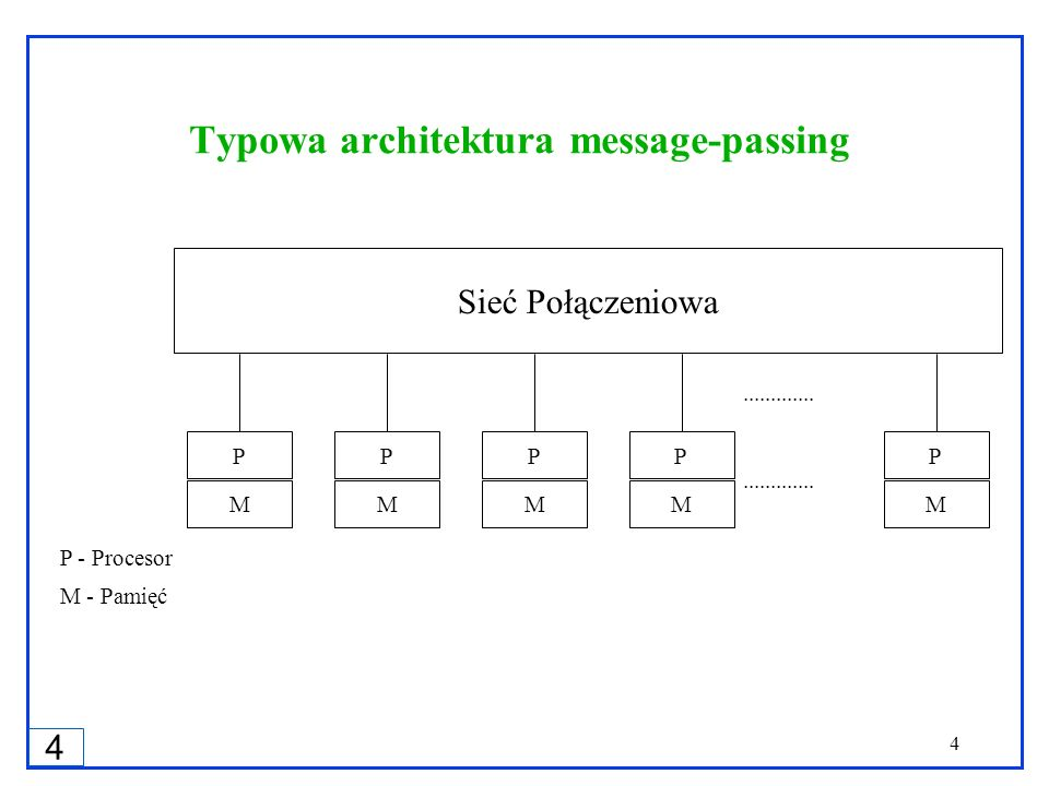 Typowa architektura message-passing