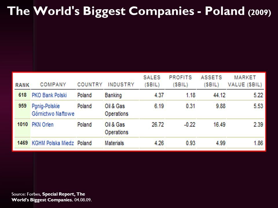 The World s Biggest Companies - Poland (2009)