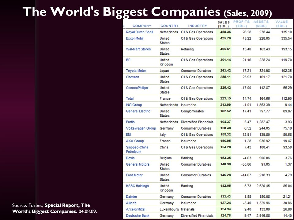 The World s Biggest Companies (Sales, 2009)