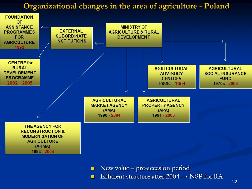 Organizational changes in the area of agriculture - Poland