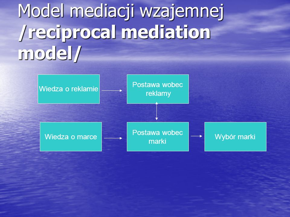 Model mediacji wzajemnej /reciprocal mediation model/