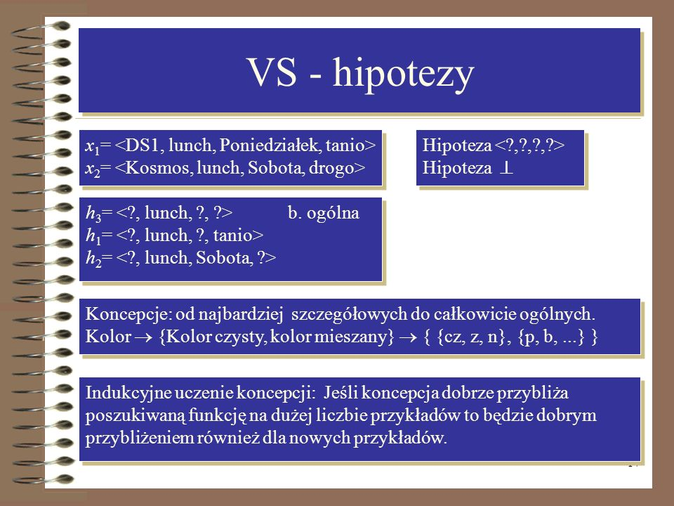 VS - hipotezy x1= <DS1, lunch, Poniedziałek, tanio>