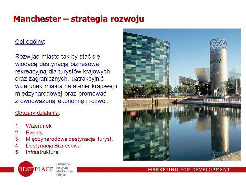Manchester – strategia rozwoju