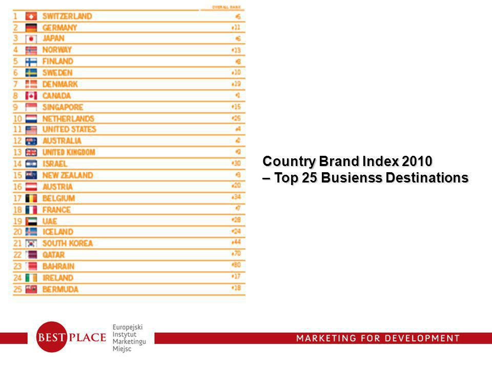 Country Brand Index 2010 – Top 25 Busienss Destinations