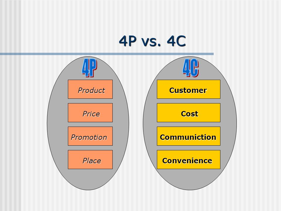 4P vs. 4C 4P 4C Product Customer Price Cost Promotion Communiction