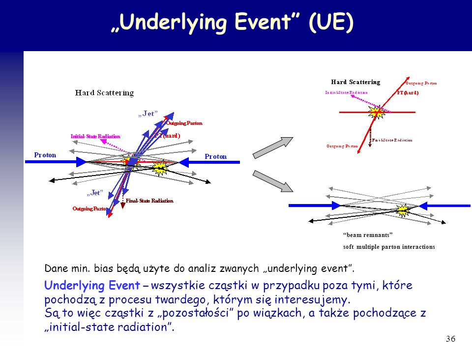 """Underlying Event (UE)"