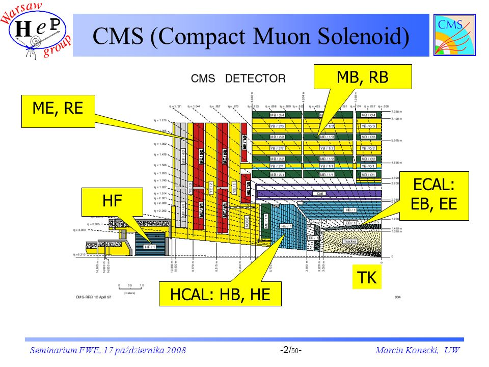 CMS (Compact Muon Solenoid)