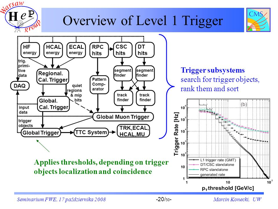 Overview of Level 1 Trigger