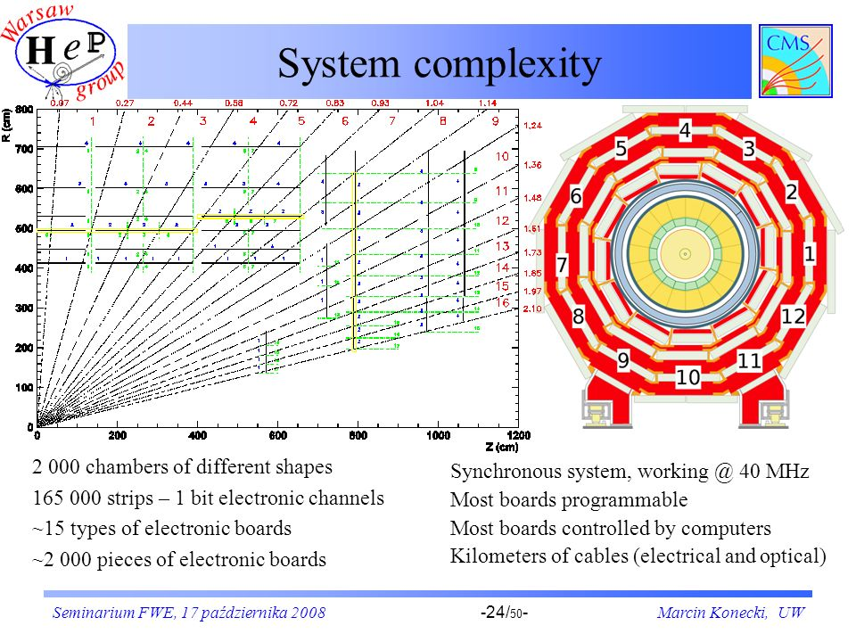 System complexity 2 000 chambers of different shapes