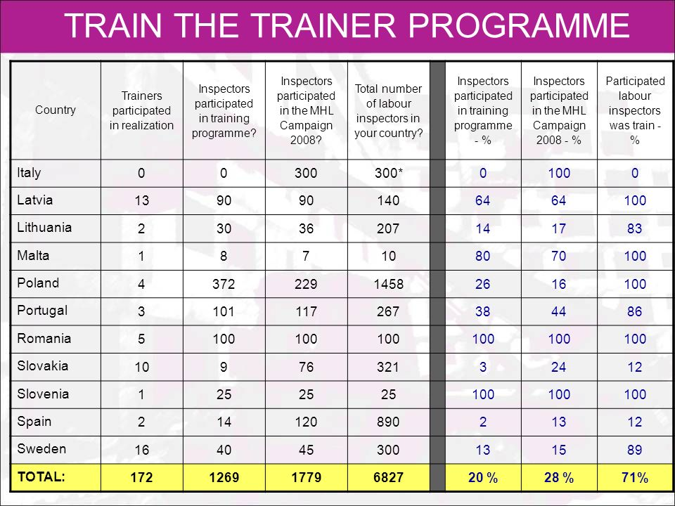 TRAIN THE TRAINER PROGRAMME