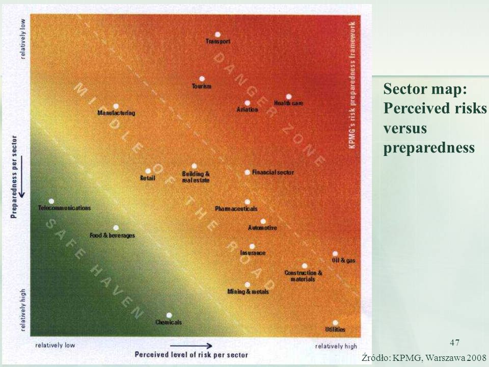 Sector map: Perceived risks versus preparedness