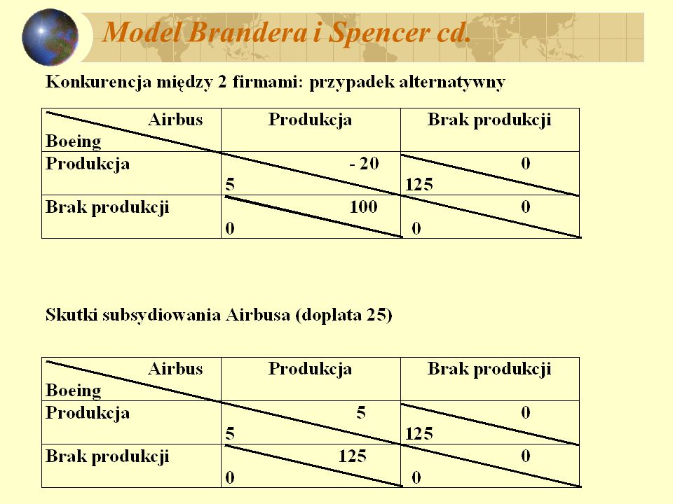 Model Brandera i Spencer cd.