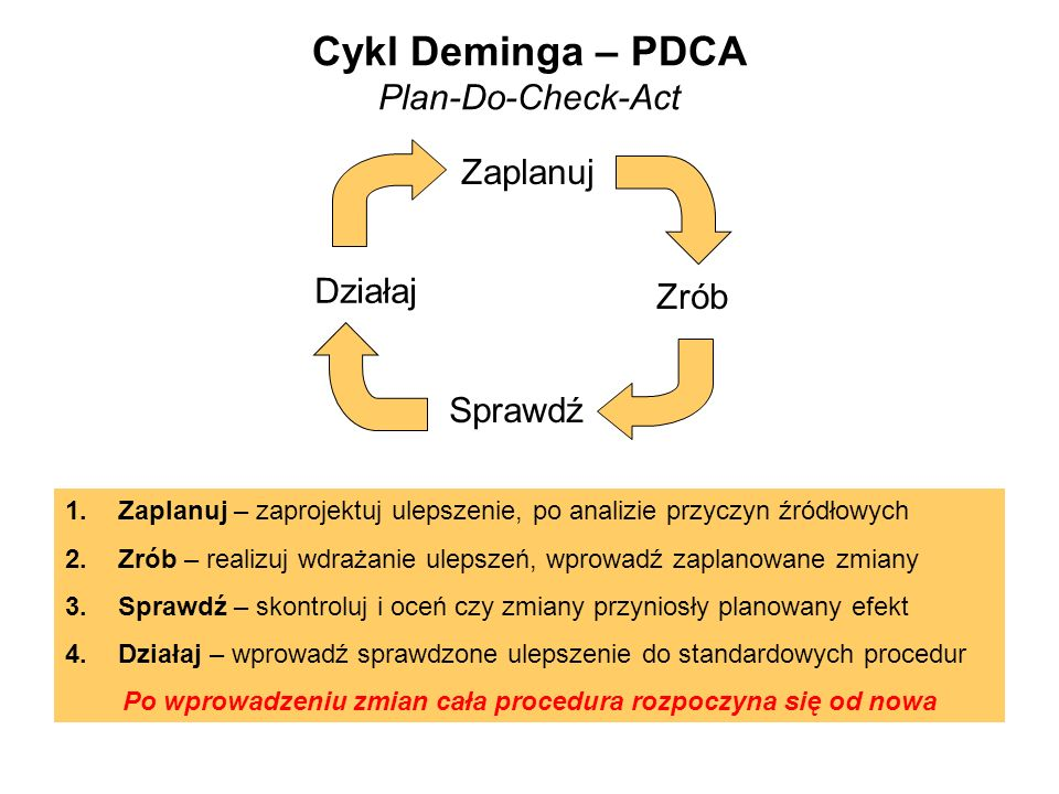Cykl Deminga – PDCA Plan-Do-Check-Act
