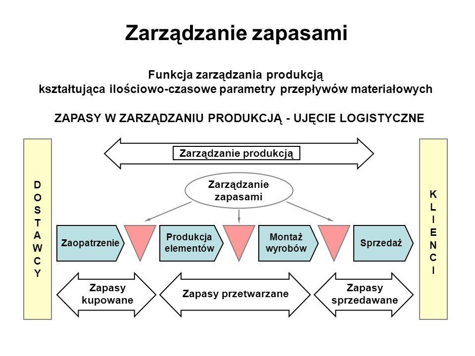 Logistyka produkcji dr in jacek rudnicki politechnika wrocawska zapasy w zarzdzaniu produkcj ujcie logistyczne ccuart Choice Image