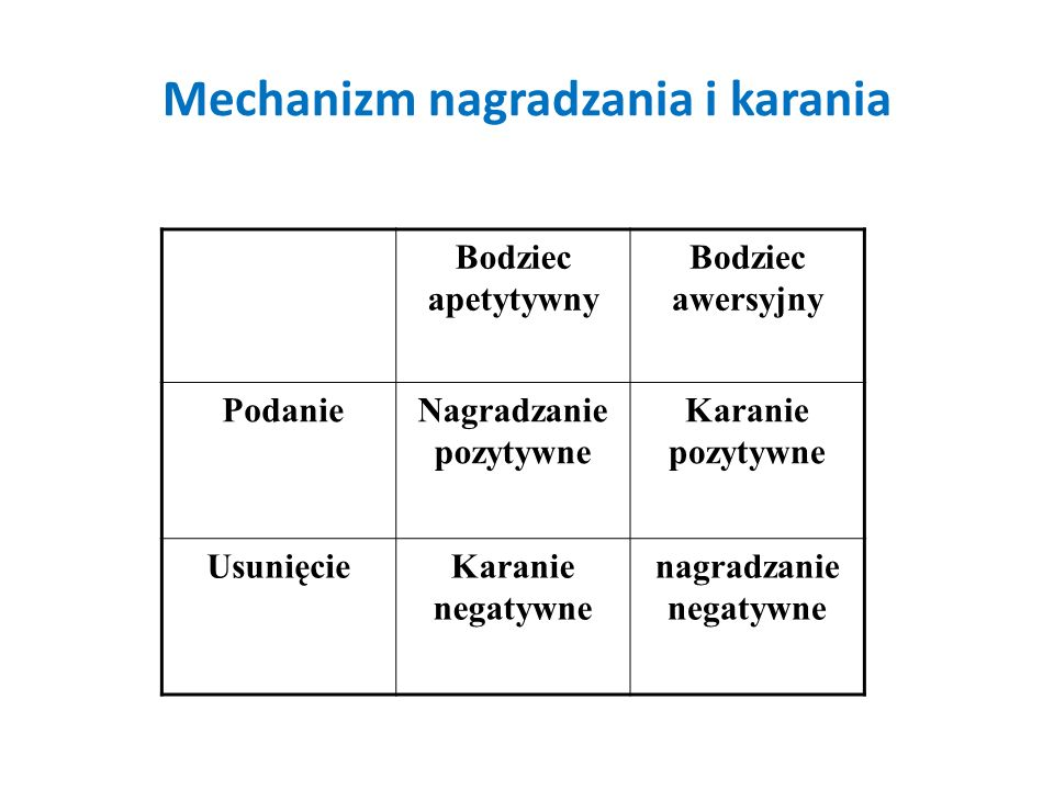 Mechanizm nagradzania i karania