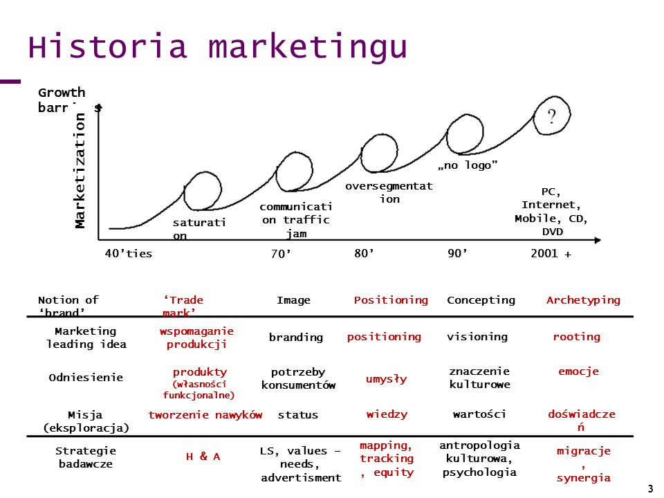 "Historia marketingu Marketization Growth barriers ""no logo"