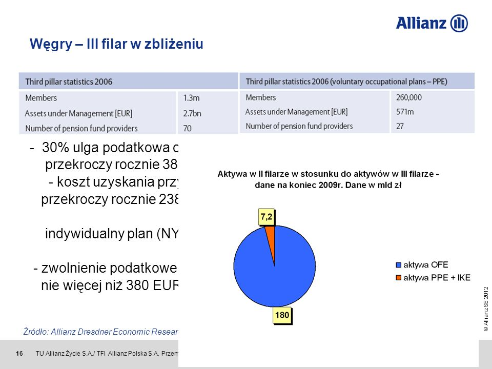 Źródło: Allianz Dresdner Economic Research, Allianz Global Investors