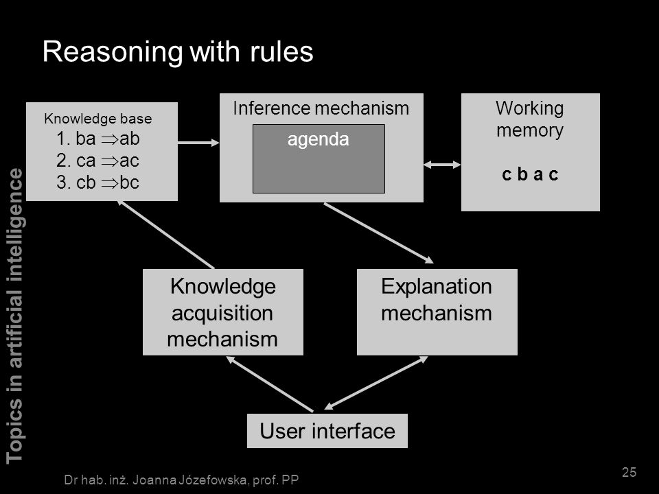 Reasoning with rules Knowledge acquisition mechanism
