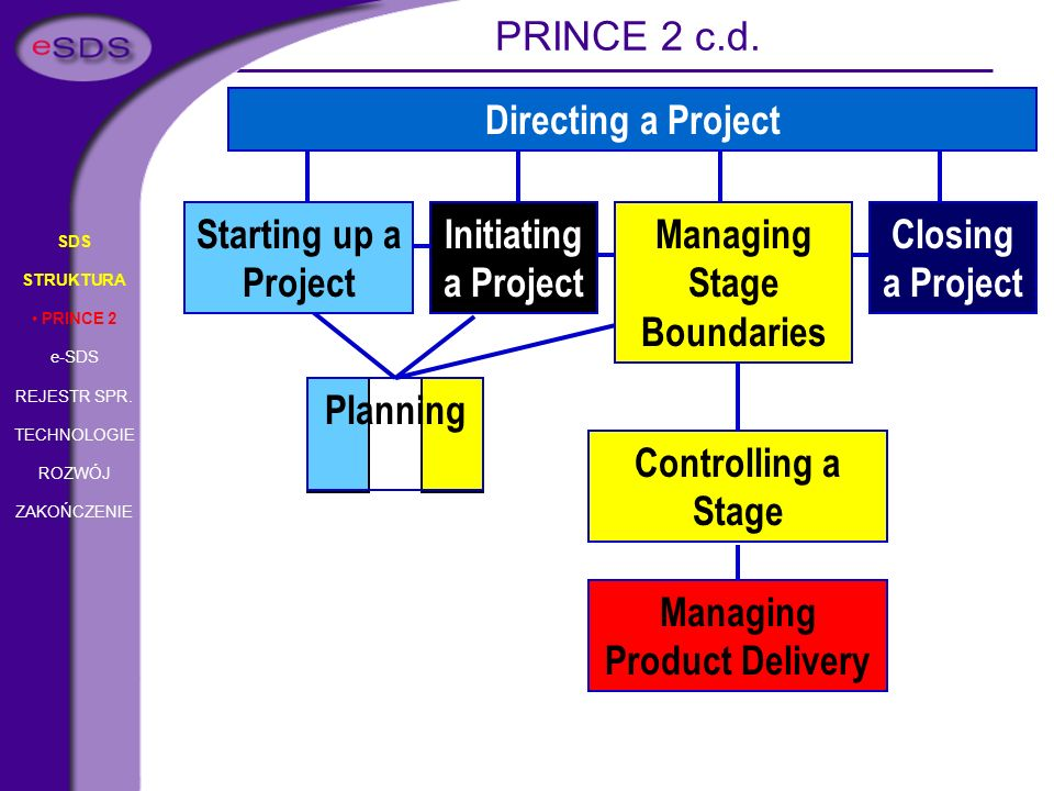 Managing Stage Boundaries Managing Product Delivery