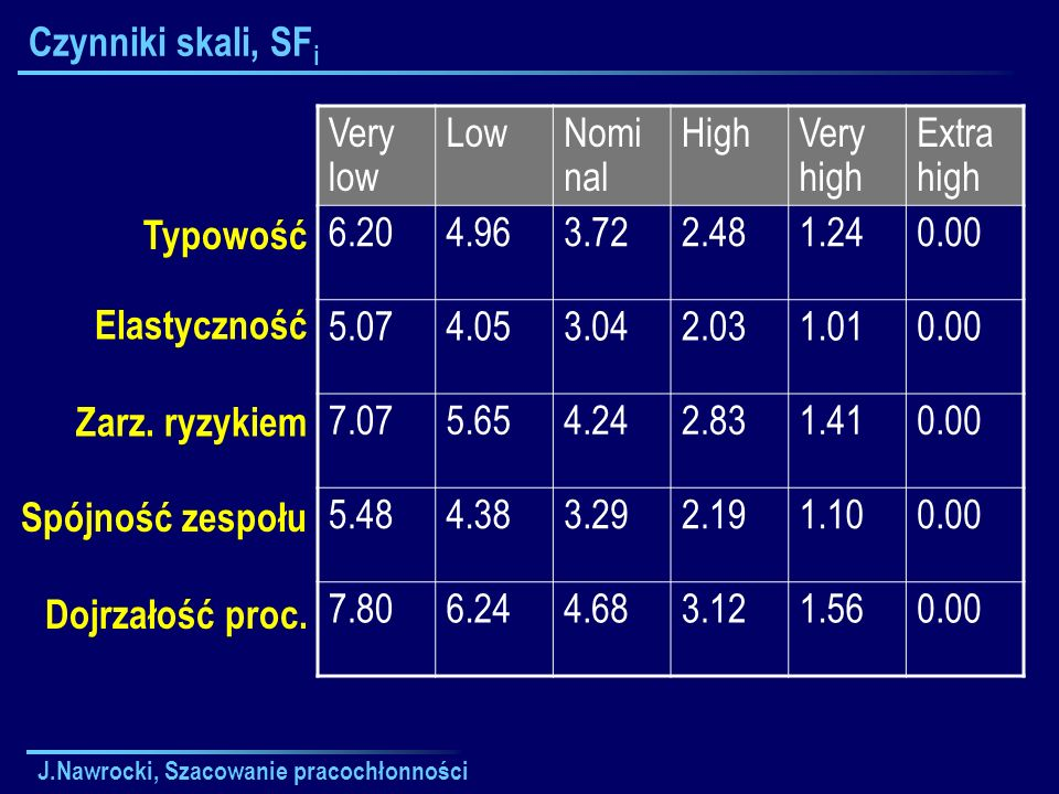 Czynniki skali, SFi Very low Low Nominal High Very high Extra high