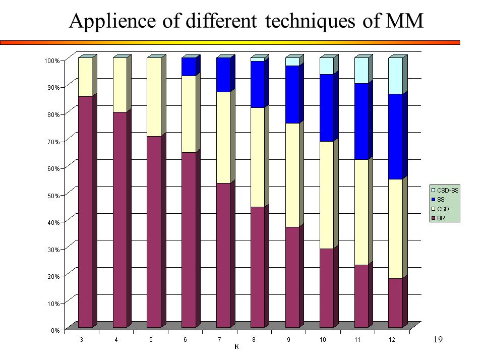 Applience of different techniques of MM