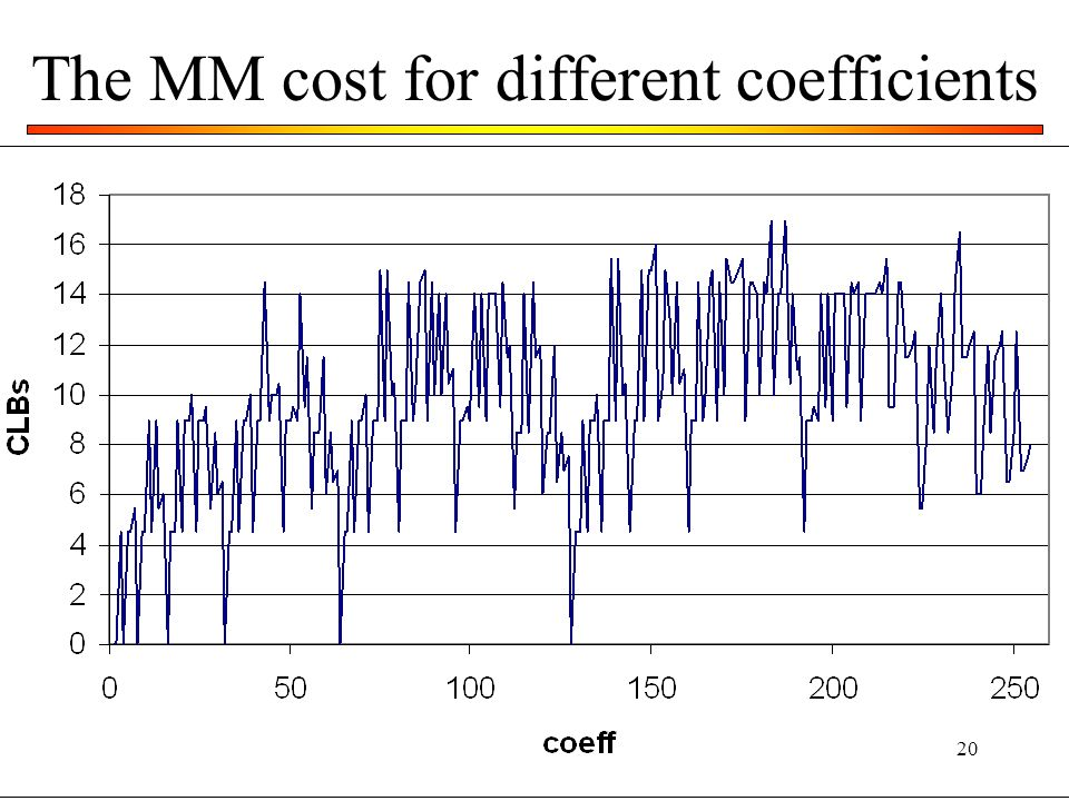 The MM cost for different coefficients