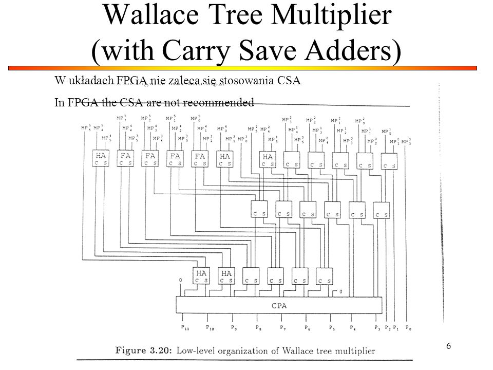 Wallace Tree Multiplier (with Carry Save Adders)